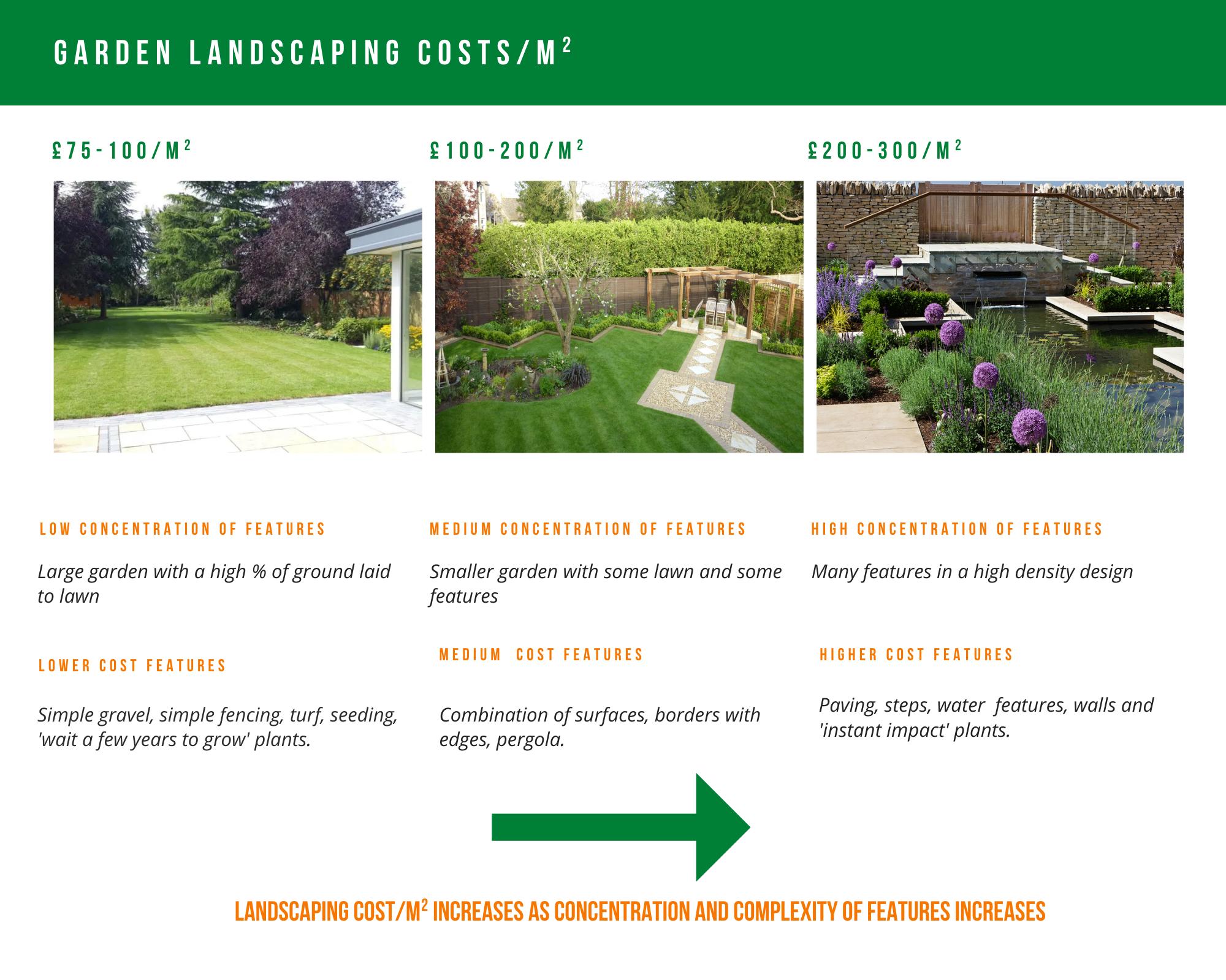 Garden landscape costs